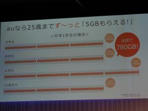 中学校、高校、大学、25歳までの計13年間、合計780GBもの容量が貰える。