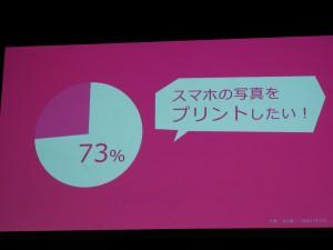 なんと73%の人がスマホの写真をプリントしたいとのこと。