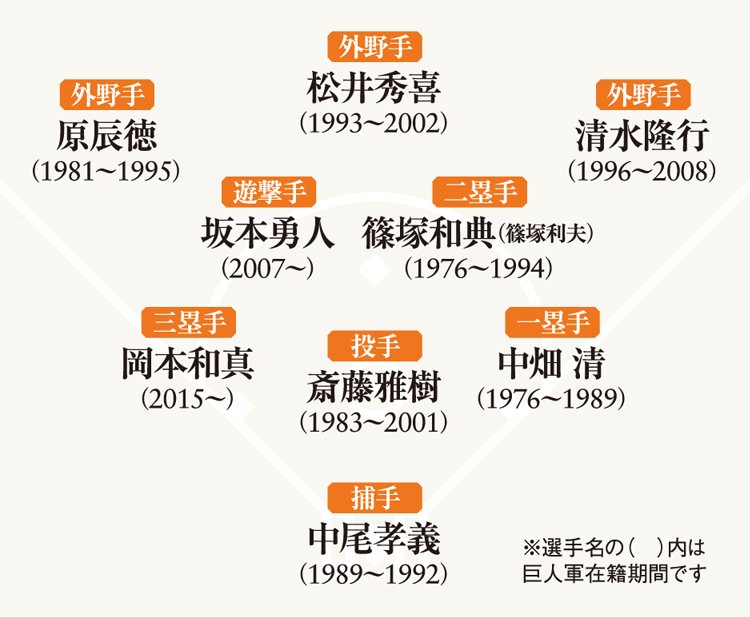 読売ジャイアンツ,巨人,巨人軍,ジャイアンツ,yomiuri,monomax,モノマックス,ビビる大木