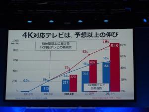 大型テレビの販売台数の半分は4Kテレビ。大型化するほど、高い精細感が求められる。