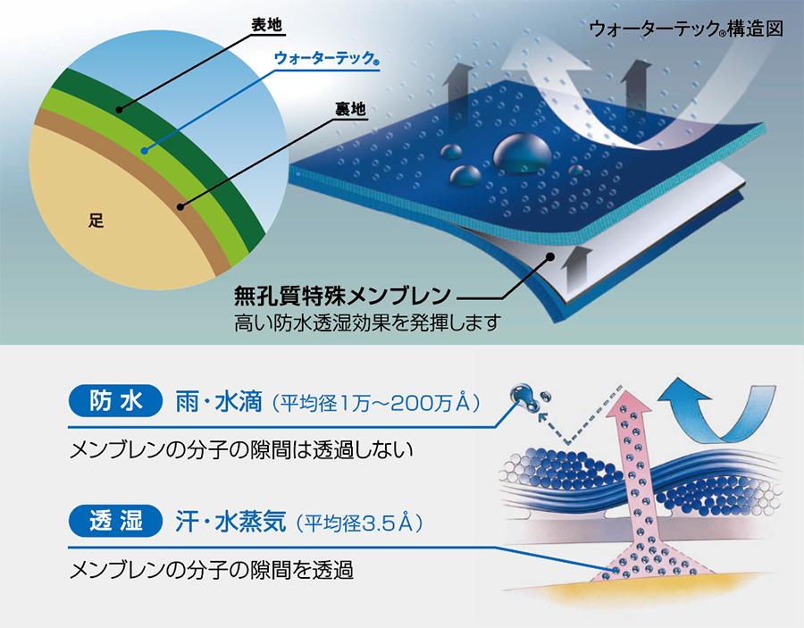 ABC-MART(ABCマート)ホーキンスの防水シューズ ウォーターテック構造図